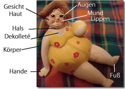 身体のドイツ語
